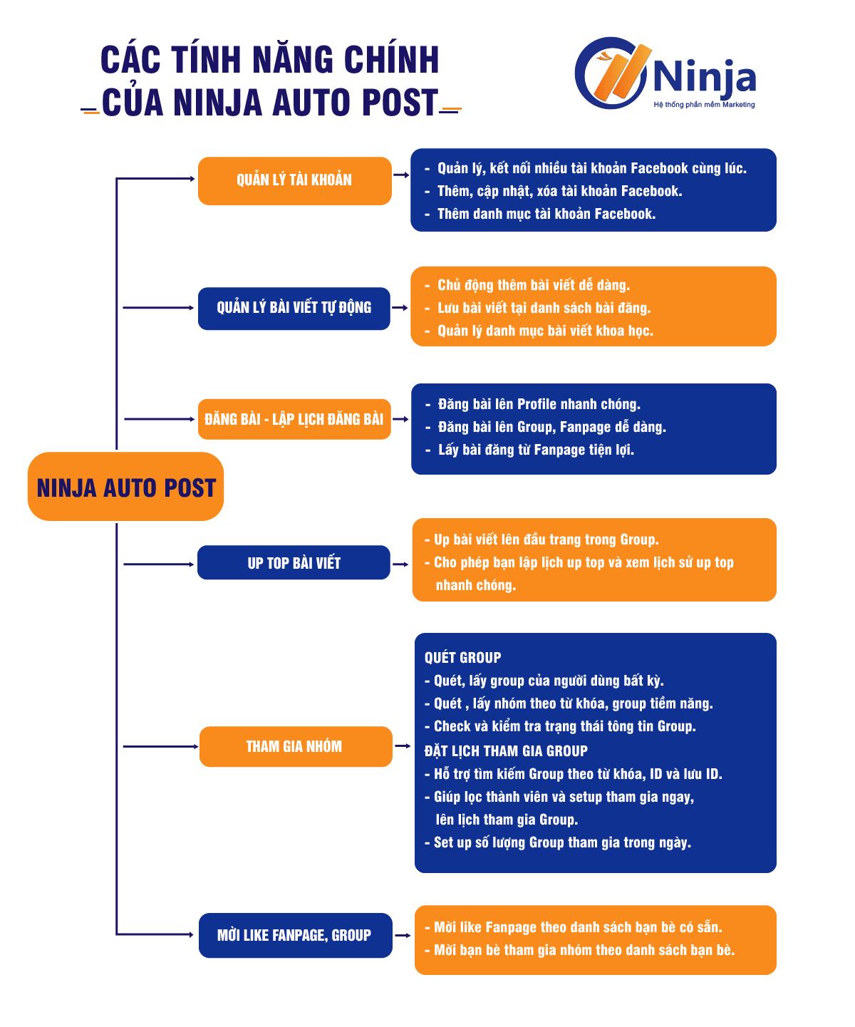 phan-mem-dang-tin-quang-cao-facebook-tu-dong-ninja-auto-post